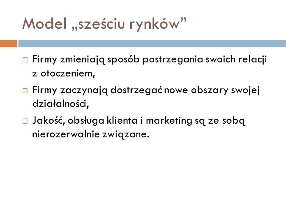 """Model """"sześciu rynków"""