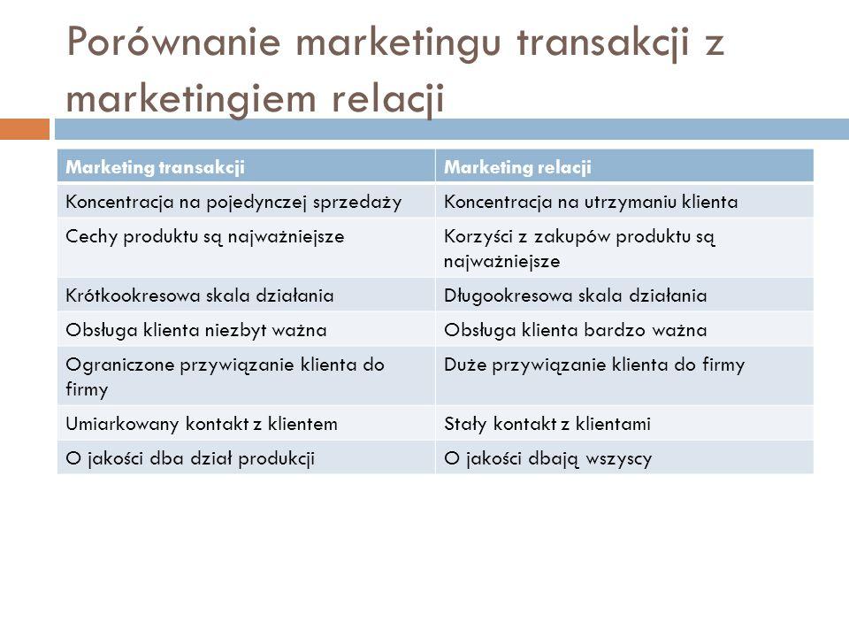 Porównanie marketingu transakcji z marketingiem relacji