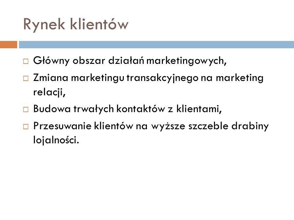 Rynek klientów Główny obszar działań marketingowych,