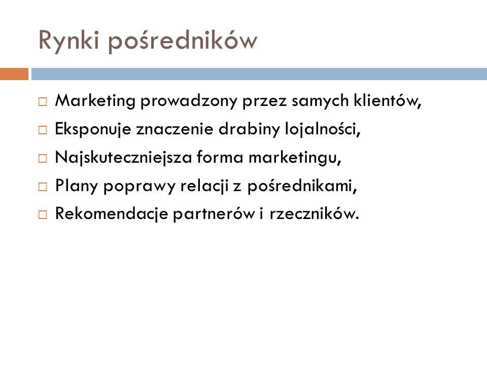 Rynki pośredników Marketing prowadzony przez samych klientów,