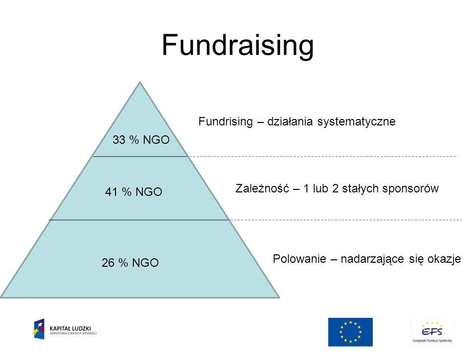 Fundraising Fundrising – działania systematyczne 33 % NGO