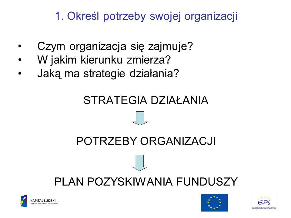 1. Określ potrzeby swojej organizacji