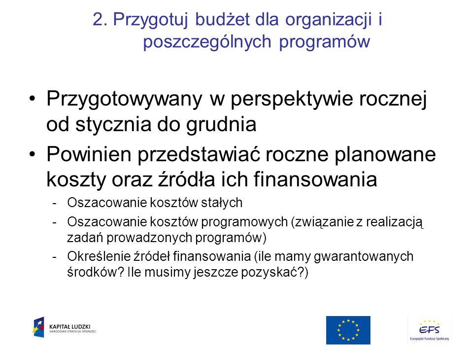 2. Przygotuj budżet dla organizacji i poszczególnych programów