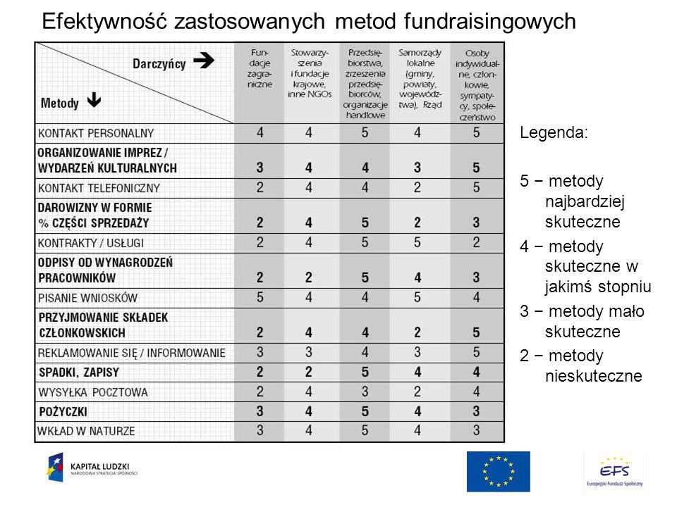 Efektywność zastosowanych metod fundraisingowych
