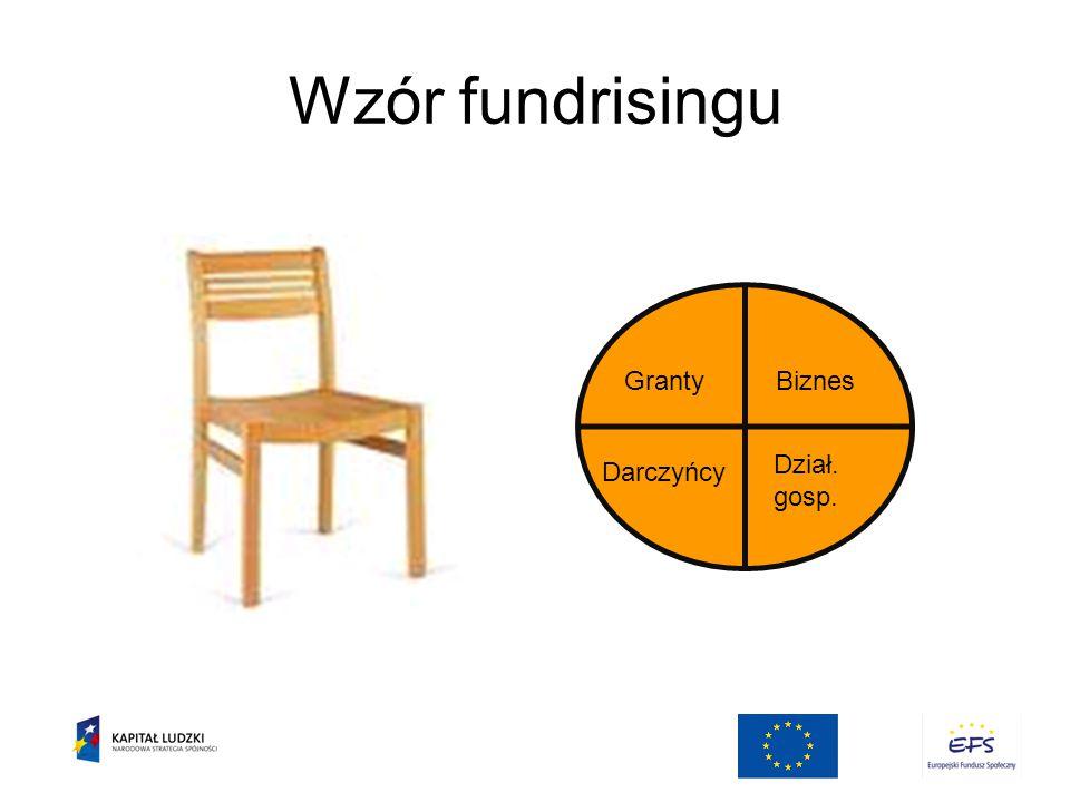 Wzór fundrisingu Granty Biznes Darczyńcy Dział. gosp.