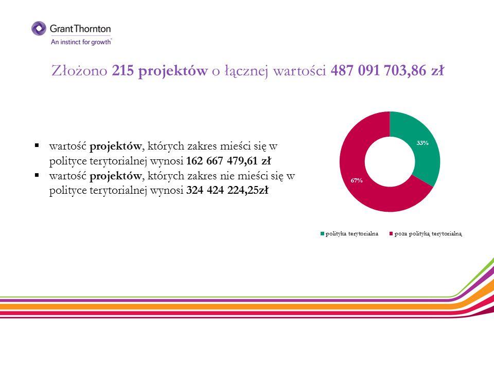 Złożono 215 projektów o łącznej wartości 487 091 703,86 zł
