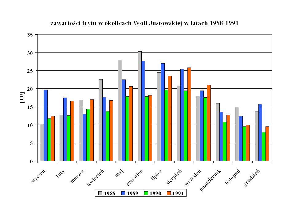 Na podstawie Raportów IEA z Wiednia