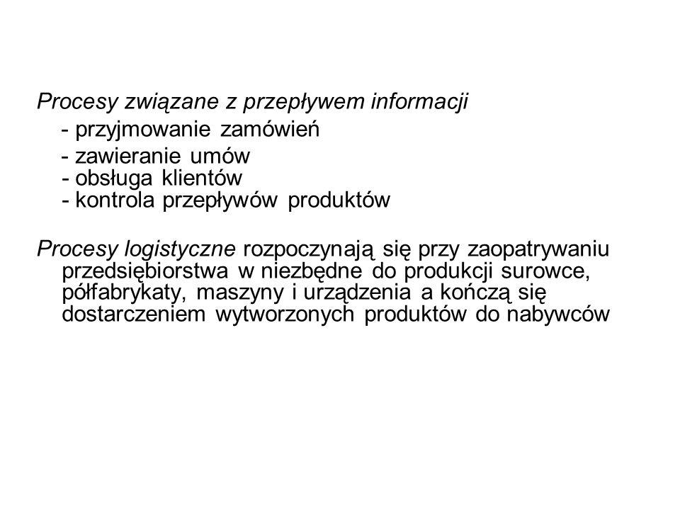 Procesy związane z przepływem informacji