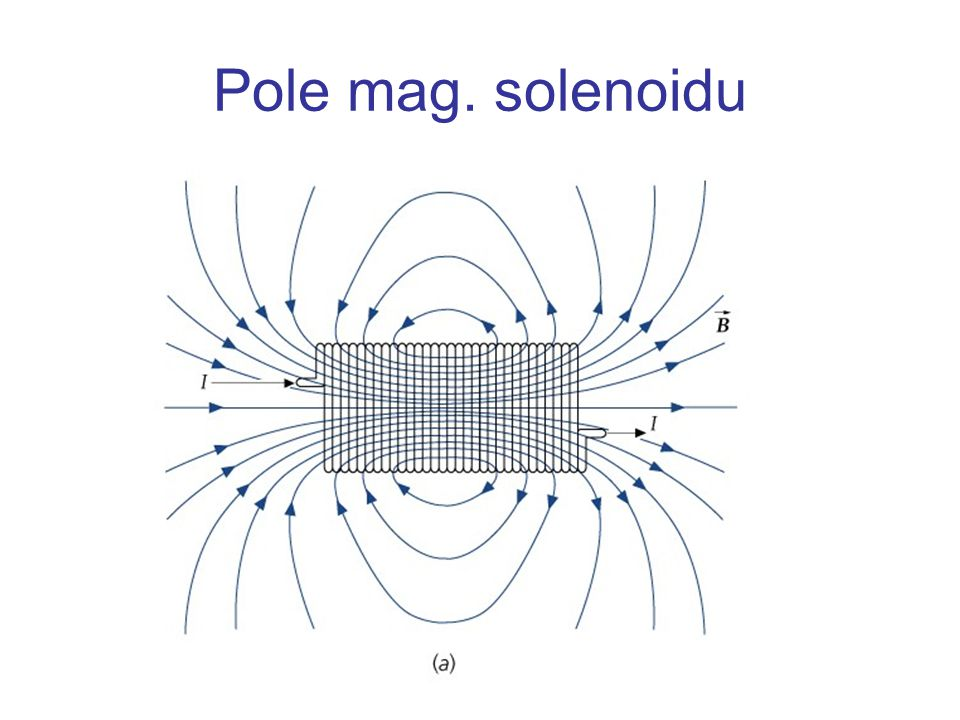 Pole mag. solenoidu