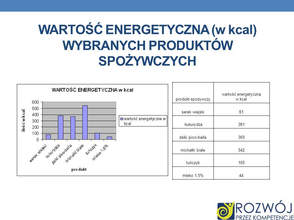 WARTOŚĆ ENERGETYCZNA (w kcal) WYBRANYCH PRODUKTÓW SPOŻYWCZYCH