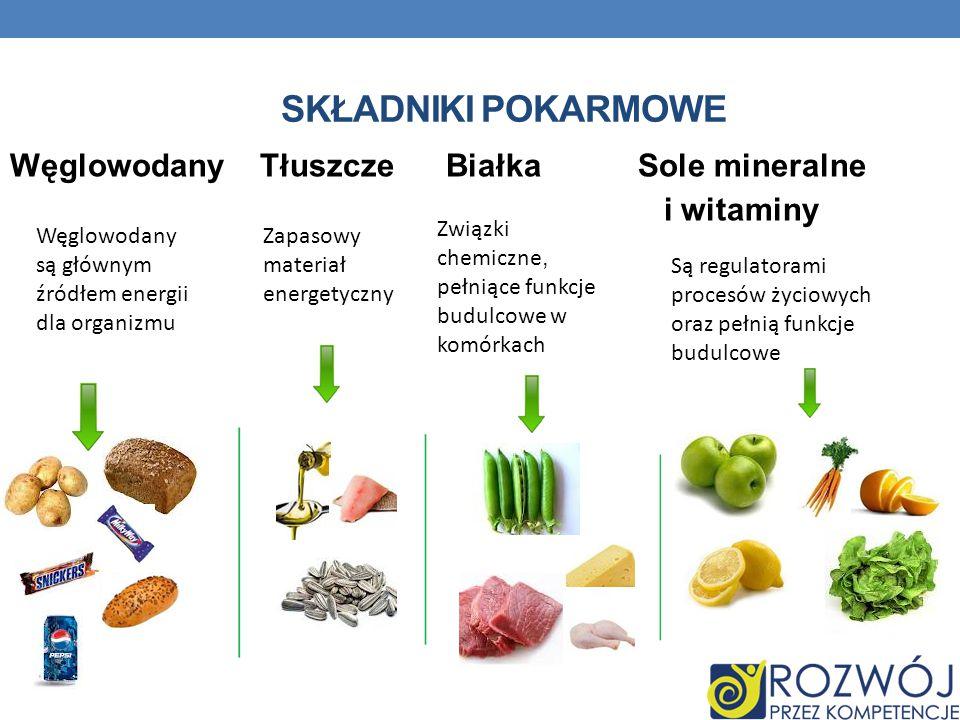 Składniki pokarmowe Węglowodany Tłuszcze Białka Sole mineralne i witaminy Związki chemiczne, pełniące funkcje budulcowe w komórkach.