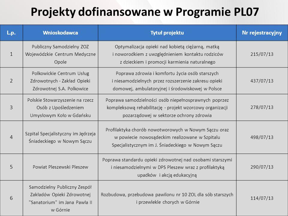 Projekty dofinansowane w Programie PL07