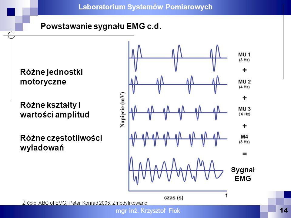 Powstawanie sygnału EMG c.d.