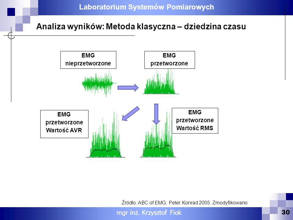 EMG przetworzone Wartość RMS EMG przetworzone Wartość AVR