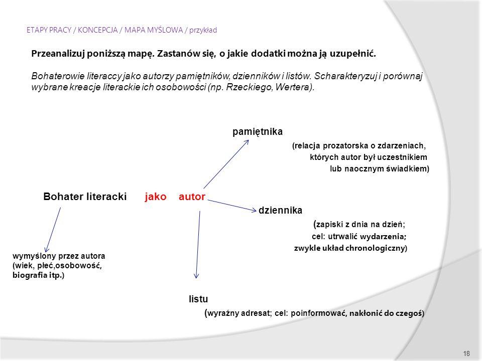 ETAPY PRACY / KONCEPCJA / MAPA MYŚLOWA / przykład