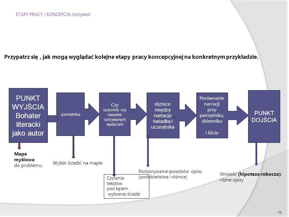 ETAPY PRACY / KONCEPCJA /przykład