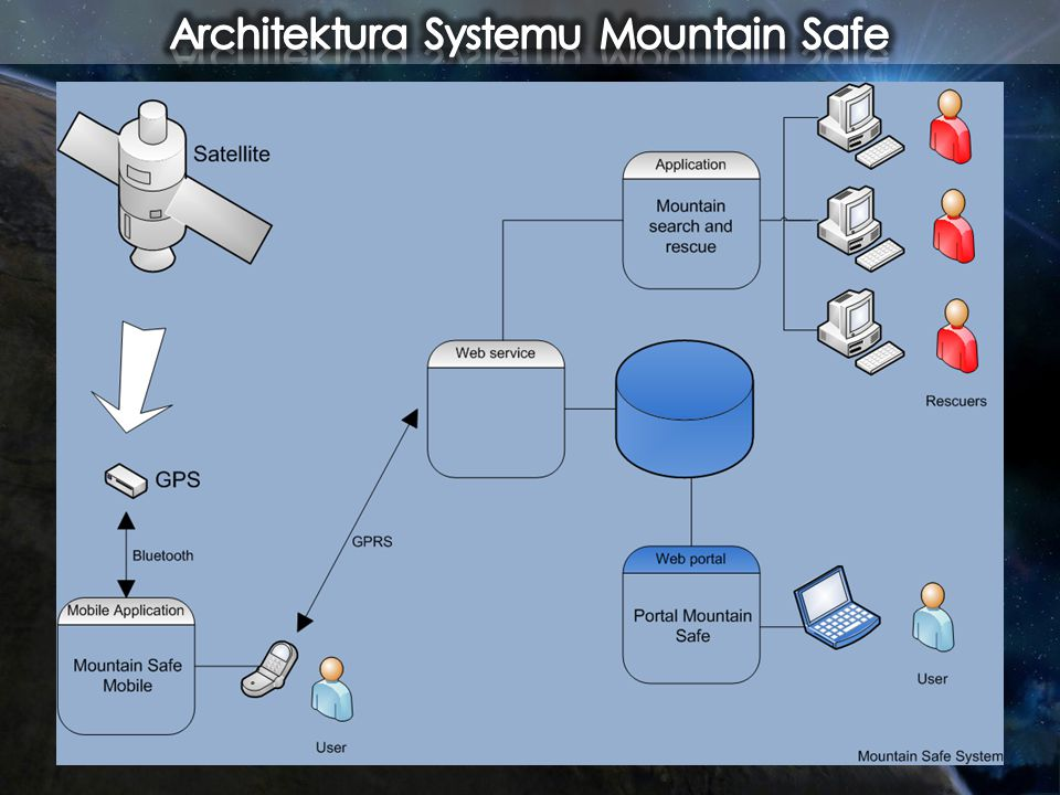 Architektura Systemu Mountain Safe