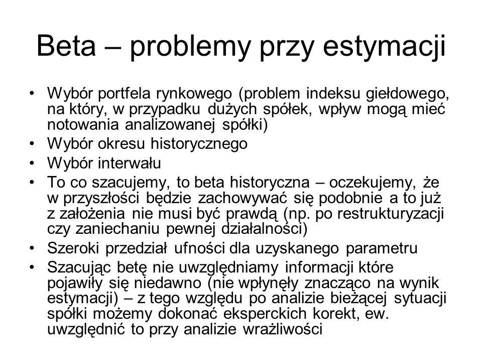 Beta – problemy przy estymacji