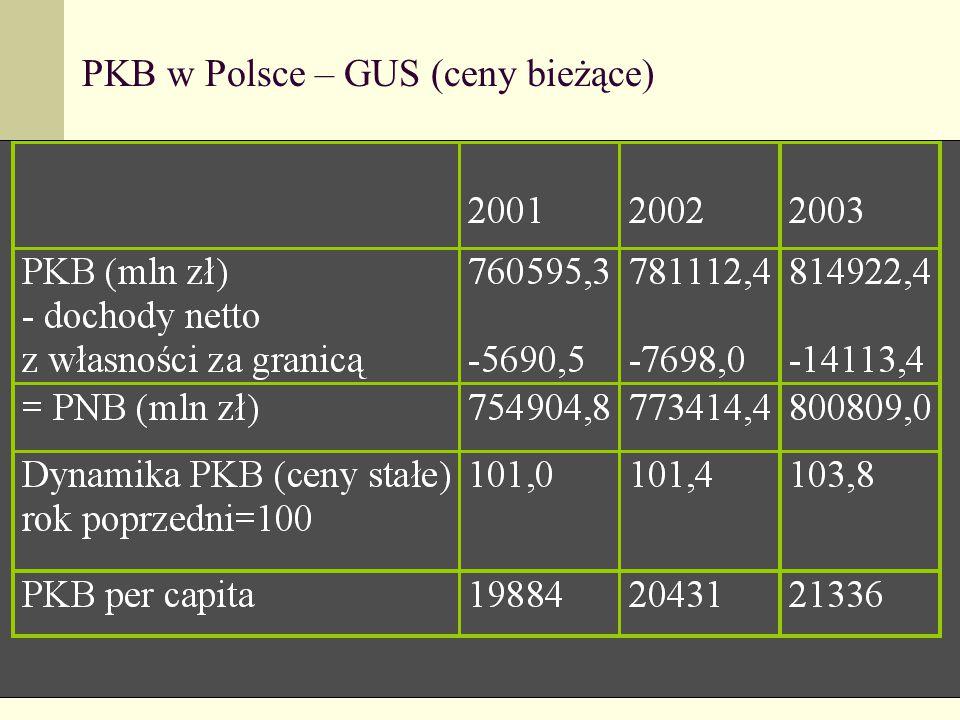PKB w Polsce – GUS (ceny bieżące)