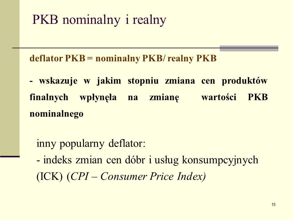 PKB nominalny i realny inny popularny deflator: