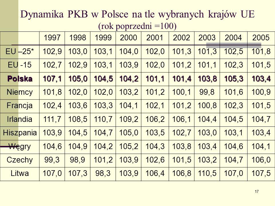 Dynamika PKB w Polsce na tle wybranych krajów UE