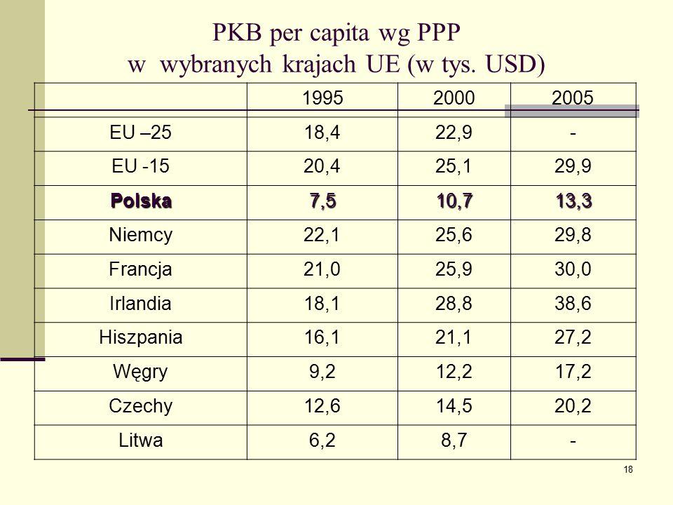 w wybranych krajach UE (w tys. USD)