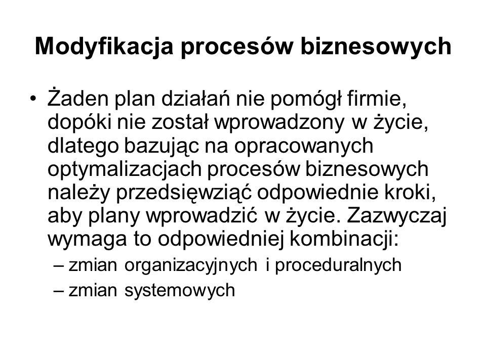 Modyfikacja procesów biznesowych