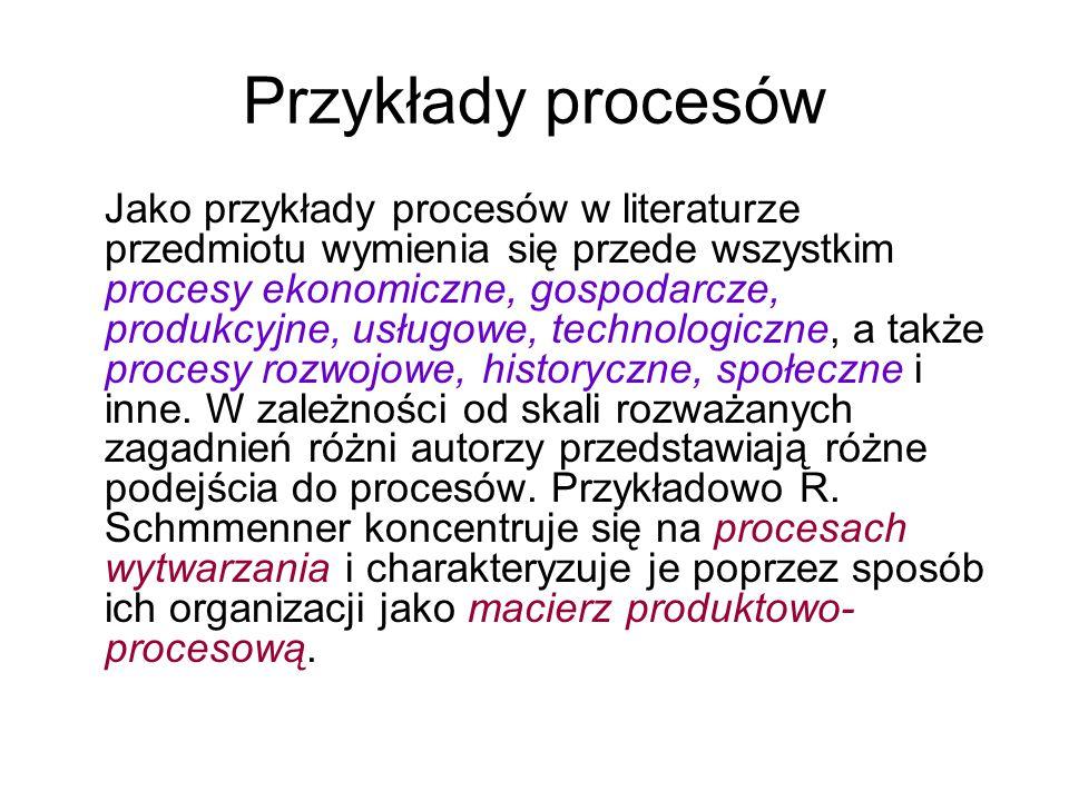 Przykłady procesów