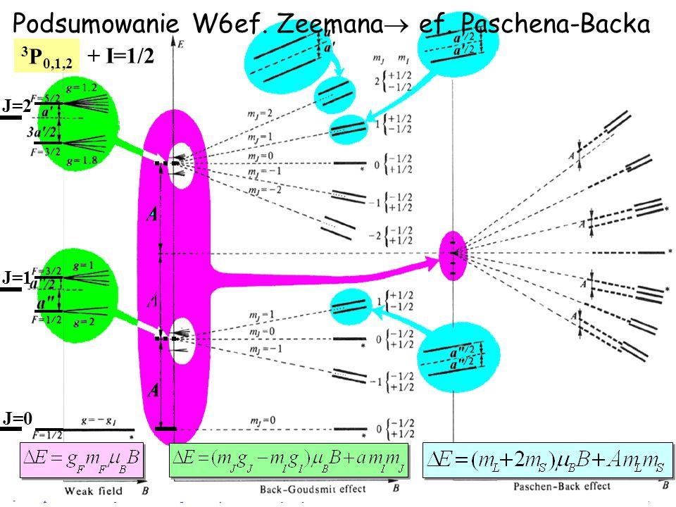 Podsumowanie W6ef. Zeemana ef. Paschena-Backa