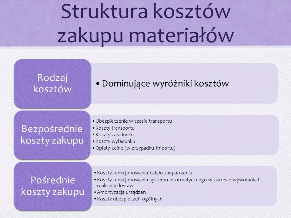 Struktura kosztów zakupu materiałów