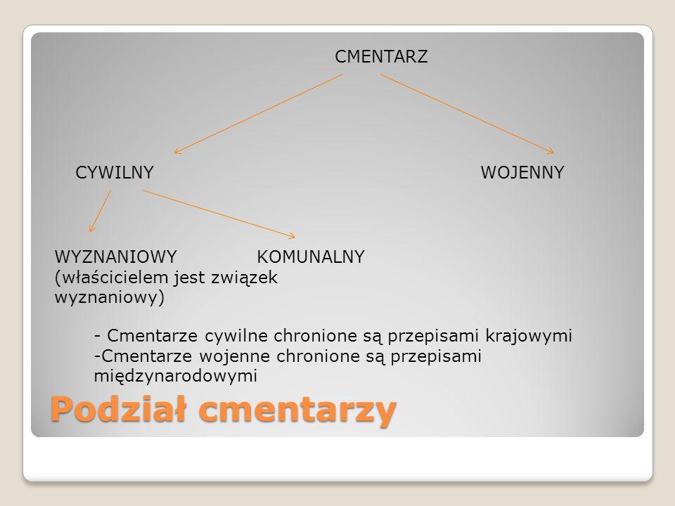 Podział cmentarzy CMENTARZ CYWILNY WOJENNY WYZNANIOWY KOMUNALNY