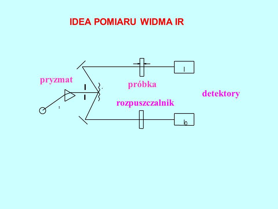 IDEA POMIARU WIDMA IR I pryzmat próbka detektory rozpuszczalnik I
