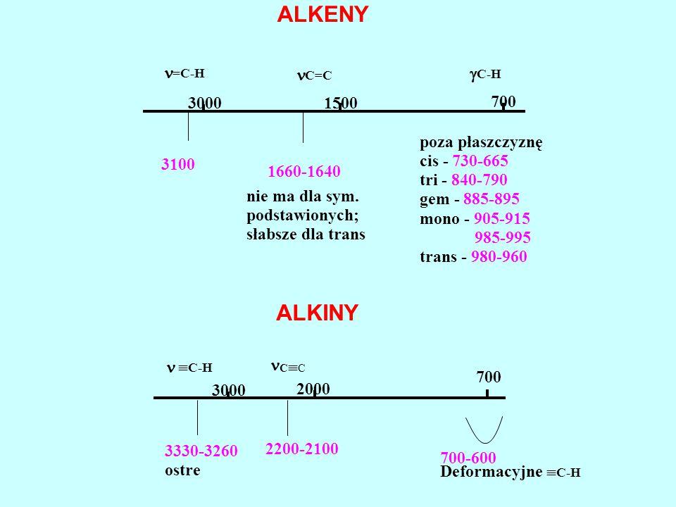 ALKENY ALKINY n n g 3000 1500 700 poza płaszczyznę 3100 cis - 730-665