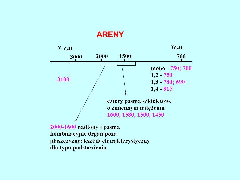 ARENY n 3000 2000 1500 700 g 3100 2000-1600 nadtony i pasma