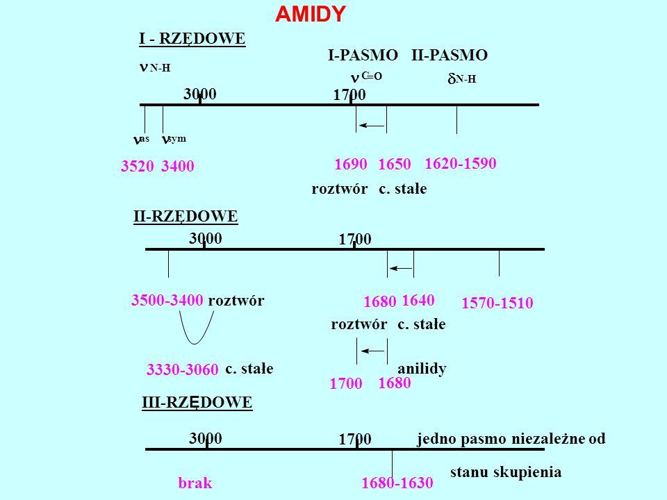 AMIDY I - RZĘDOWE I-PASMO II-PASMO n n d 3000 1700 n n 3520 3400 1690