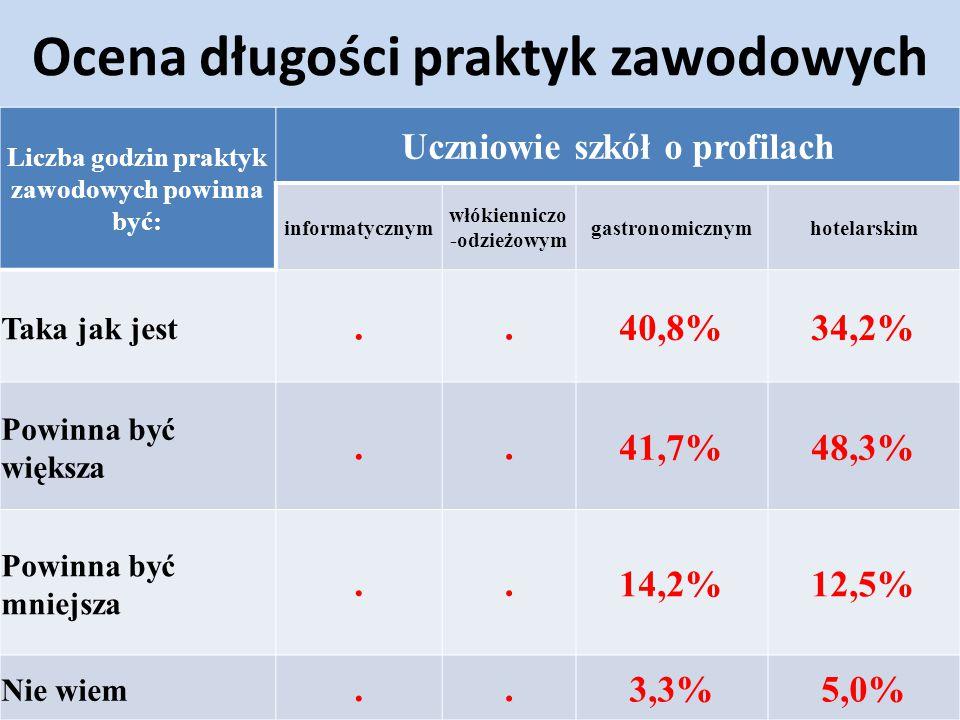 Ocena długości praktyk zawodowych