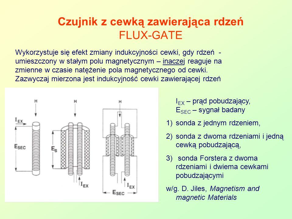 Czujnik z cewką zawierająca rdzeń FLUX-GATE