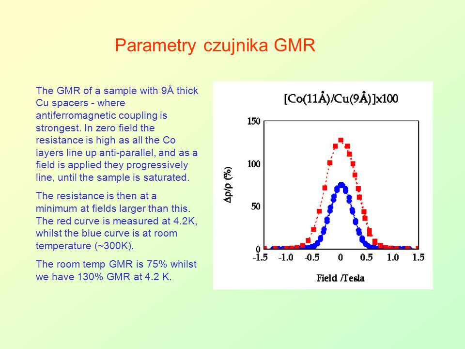 Parametry czujnika GMR