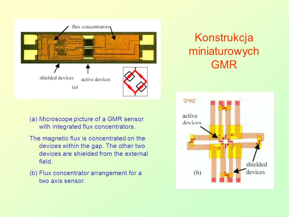 Konstrukcja miniaturowych GMR