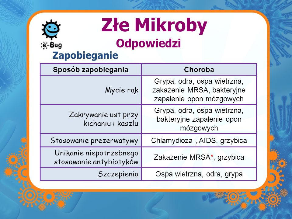 Złe Mikroby Zapobieganie Odpowiedzi Sposób zapobiegania Choroba