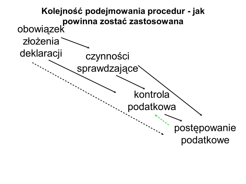 Kolejność podejmowania procedur - jak powinna zostać zastosowana