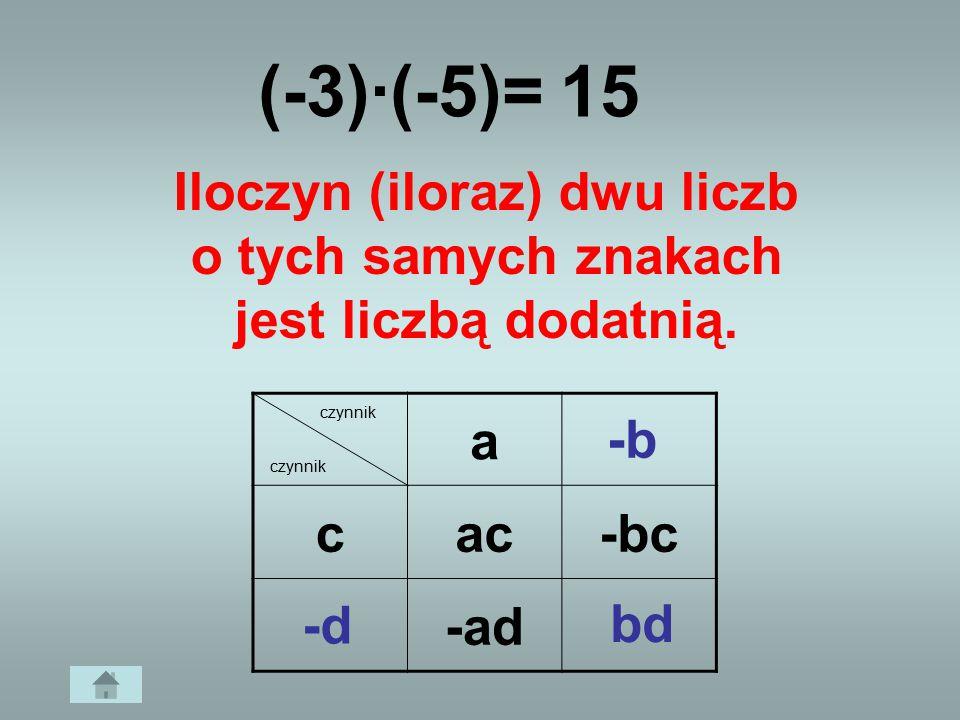 Iloczyn (iloraz) dwu liczb o tych samych znakach jest liczbą dodatnią.