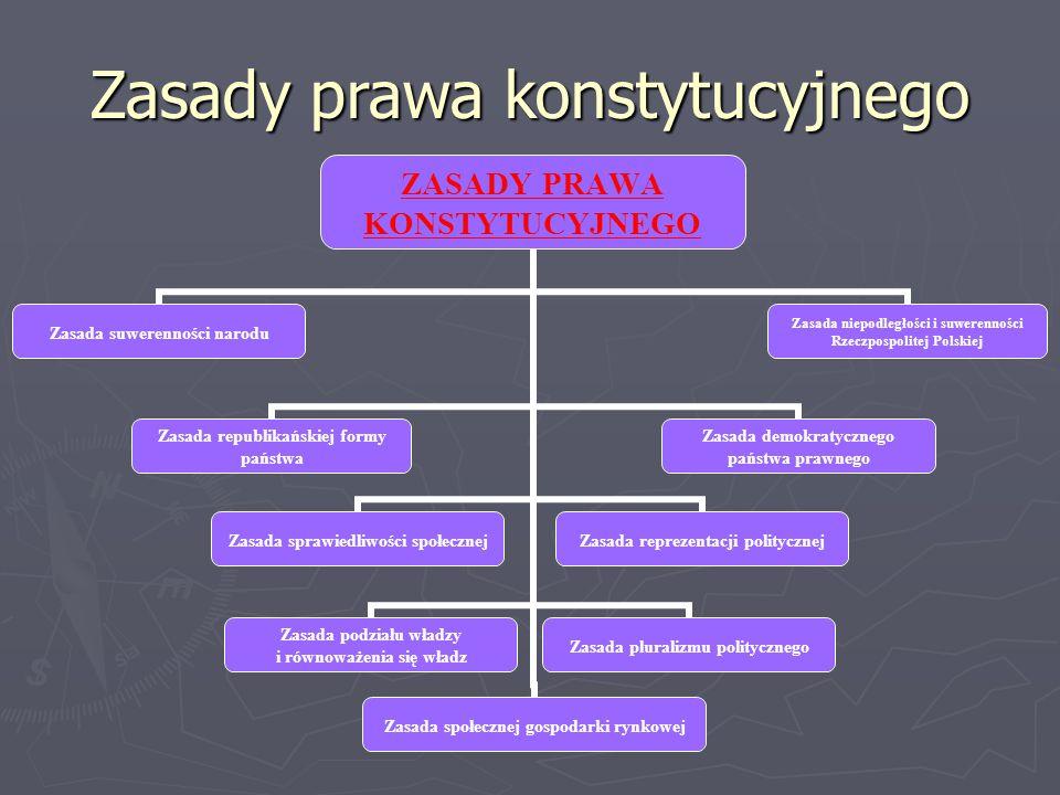 Zasady prawa konstytucyjnego