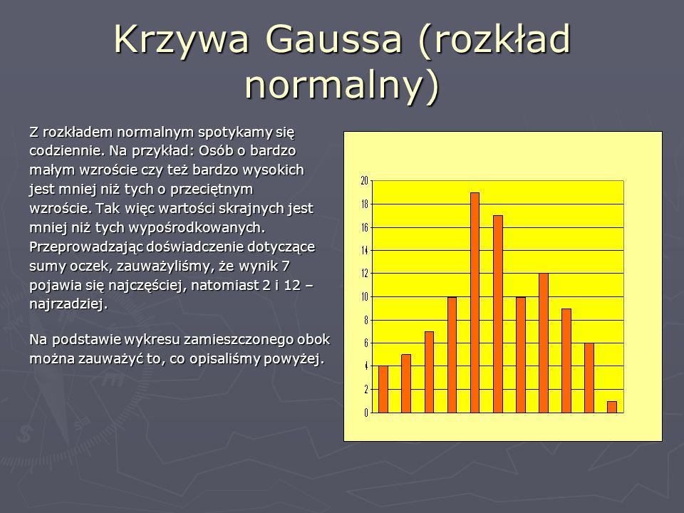 Krzywa Gaussa (rozkład normalny)