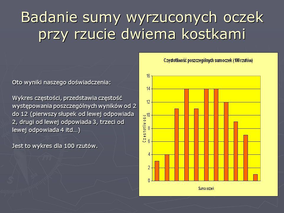 Badanie sumy wyrzuconych oczek przy rzucie dwiema kostkami