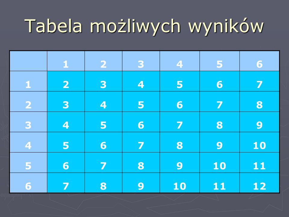 Tabela możliwych wyników
