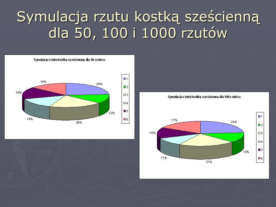 Symulacja rzutu kostką sześcienną dla 50, 100 i 1000 rzutów