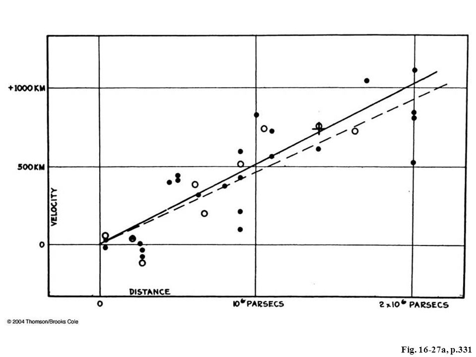 Figure 16–27 (A) The speed-distance relation, in Hubble's original diagram from 1929. Note that the units of velocity (speed) on the vertical axis should be km/sec, not km. One million parsecs equals 3.26 million light-years. Dots are individual galaxies; open circles represent groups of galaxies. The scatter to one side of the line or the other is substantial.