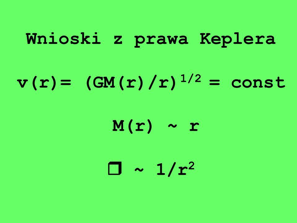 Wnioski z prawa Keplera v(r)= (GM(r)/r)1/2 = const M(r) ~ r  ~ 1/r2