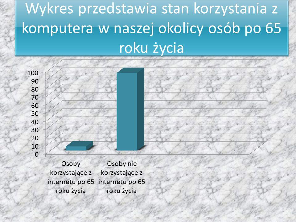 Wykres przedstawia stan korzystania z komputera w naszej okolicy osób po 65 roku życia